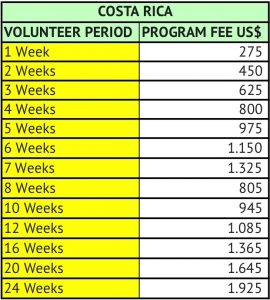 Volunteer in Costa Rica program fees
