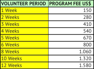 Volunteer in Ecuador Program Fees