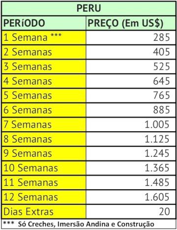Peru Preços 18.05.18
