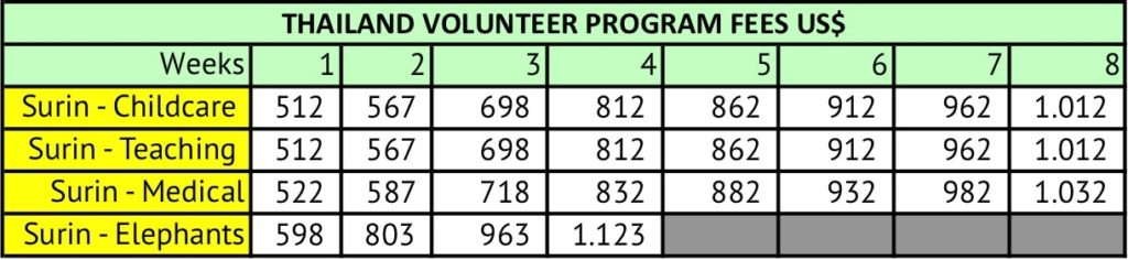 Volunteer in Thailand - table with the program fees