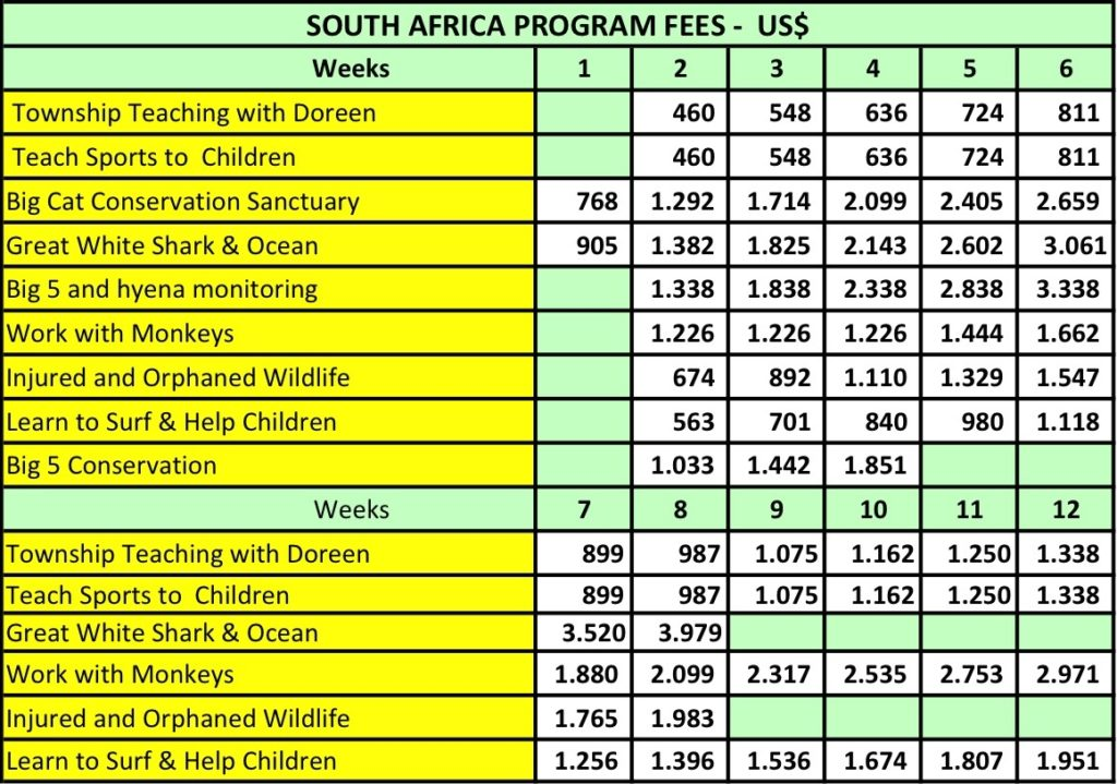 Prices Volunteer Programs South Africa 2018