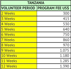 Tanzania Prices 2018 March