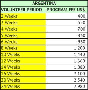 Argentina Fees 01.10.18