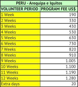 Volunteer in Peru Table of Program Fees