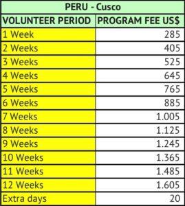 Volunteer in Peru table of program fees - Cusco