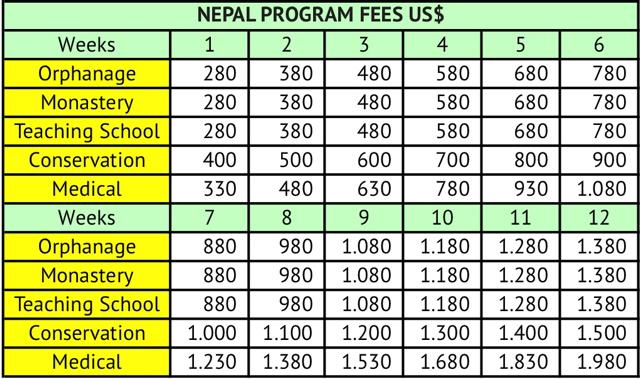 Nepal volunteer program fees