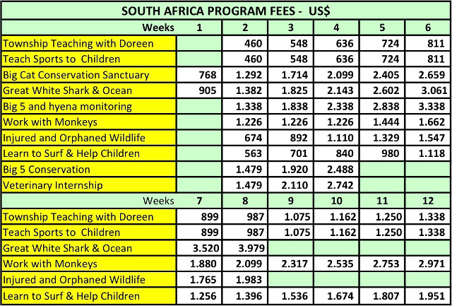 Prices South Africa 2018