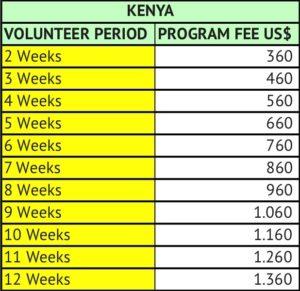 Kenya Volunteer Program Fees