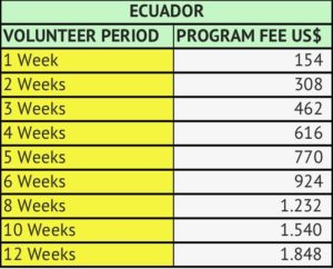 Prices Ecuador 2019