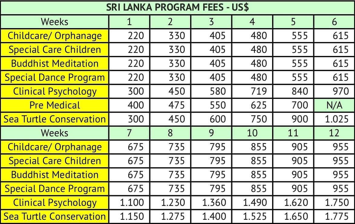 Preise Freiwilligenarbeit in Sri Lanka
